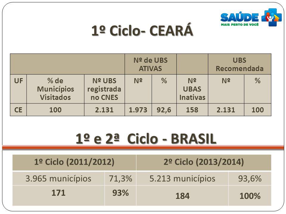 % de Municípios Visitados Nº UBS registrada no CNES