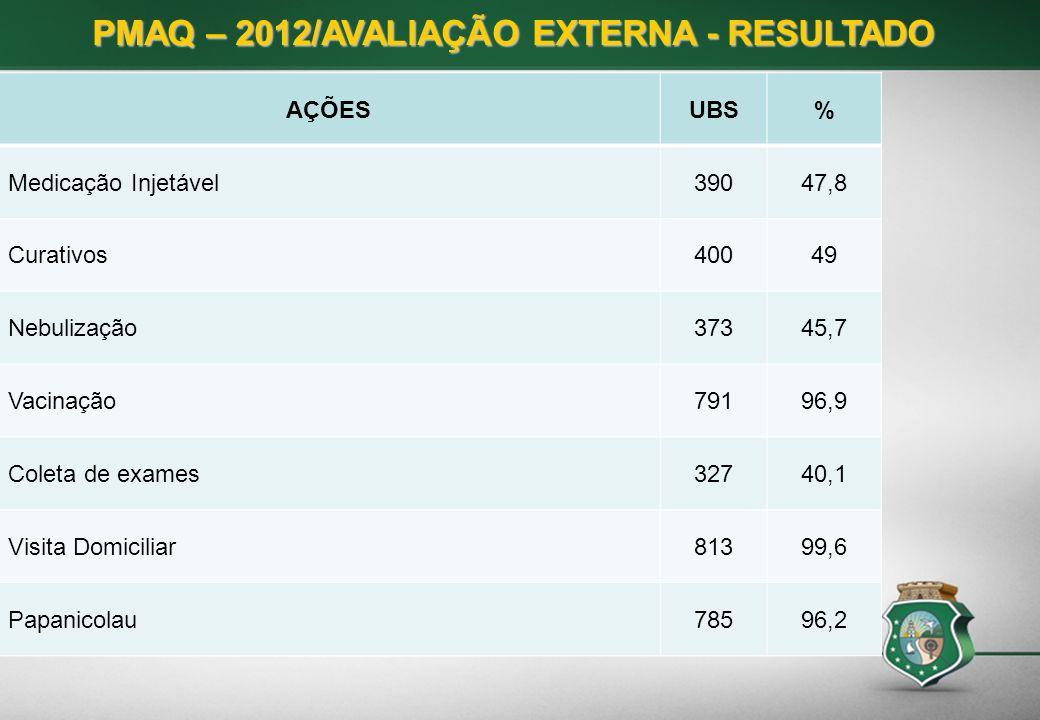 PMAQ – 2012/AVALIAÇÃO EXTERNA - RESULTADO