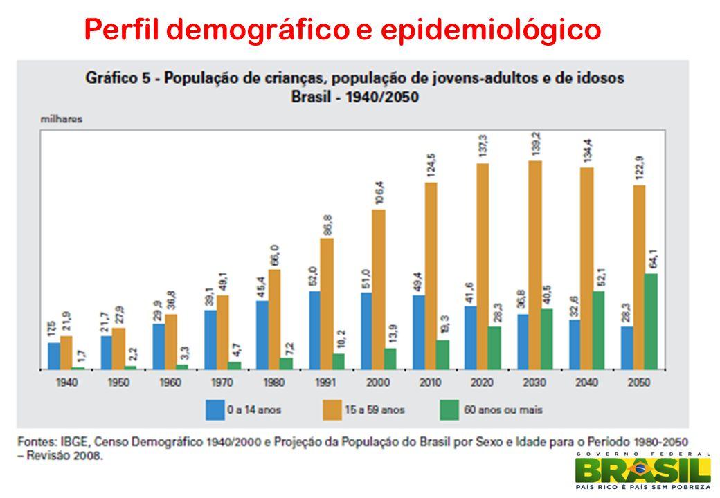 Perfil demográfico e epidemiológico