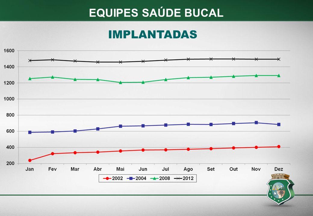 EQUIPES SAÚDE BUCAL IMPLANTADAS
