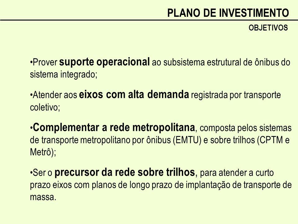 PLANO DE INVESTIMENTOOBJETIVOS. •Prover suporte operacional ao subsistema estrutural de ônibus do sistema integrado;