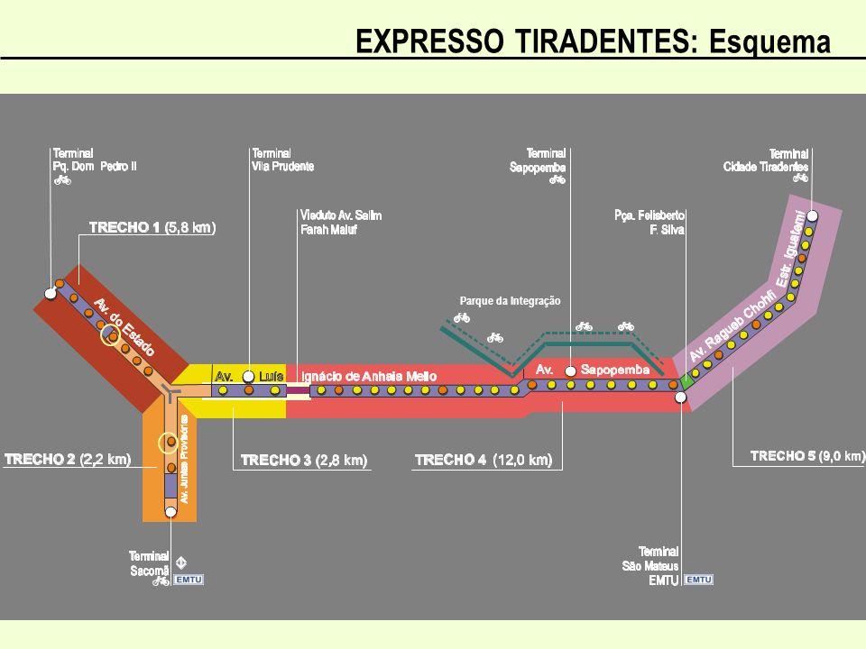 EXPRESSO TIRADENTES: Esquema
