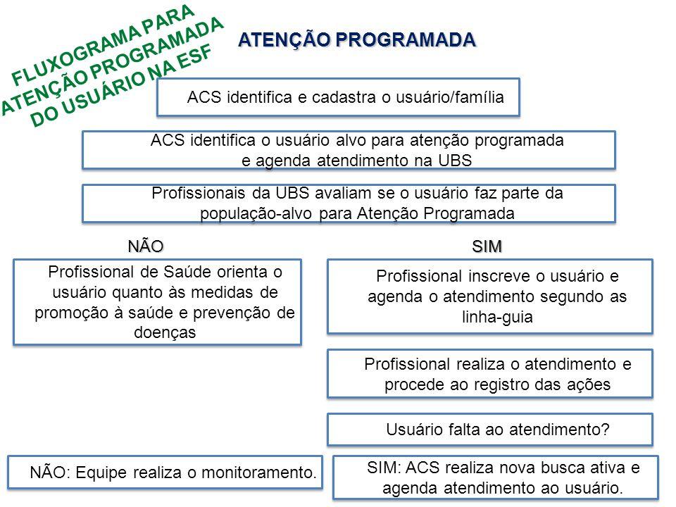 FLUXOGRAMA PARA ATENÇÃO PROGRAMADA DO USUÁRIO NA ESF