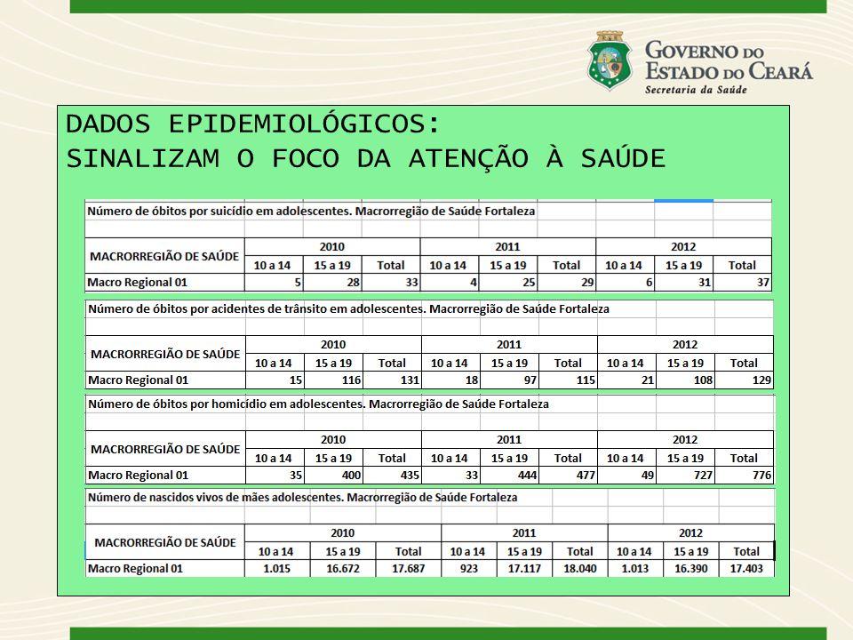 DADOS EPIDEMIOLÓGICOS: