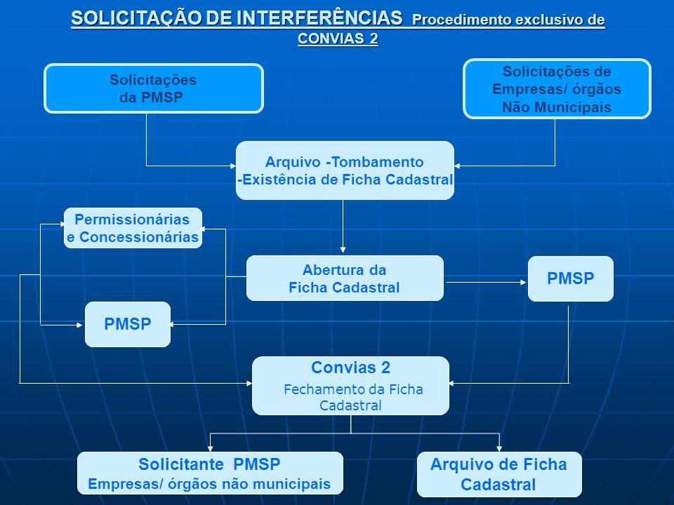 SOLICITAÇÃO DE INTERFERÊNCIAS Procedimento exclusivo de CONVIAS 2