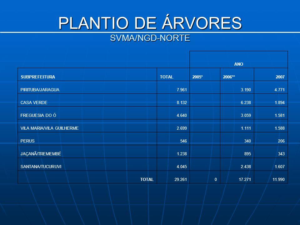 PLANTIO DE ÁRVORES SVMA/NGD-NORTE
