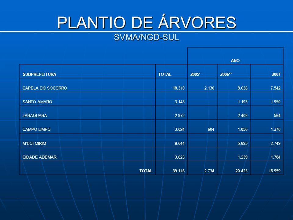 PLANTIO DE ÁRVORES SVMA/NGD-SUL