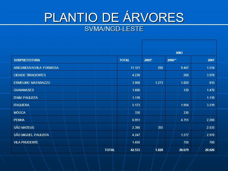 PLANTIO DE ÁRVORES SVMA/NGD-LESTE