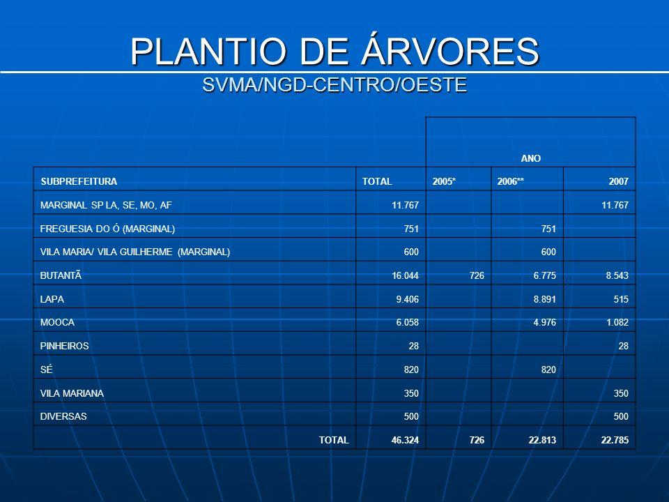 PLANTIO DE ÁRVORES SVMA/NGD-CENTRO/OESTE