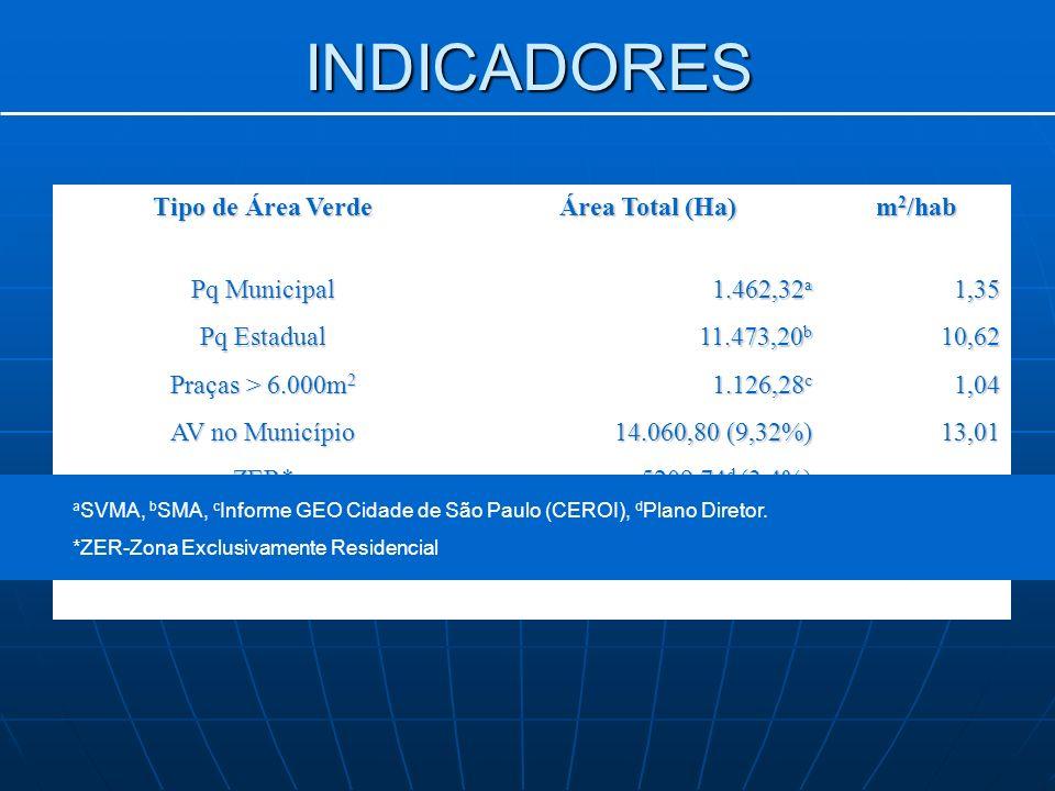 INDICADORES Tipo de Área Verde Área Total (Ha) m2/hab Pq Municipal