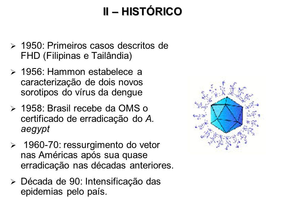 II – HISTÓRICO 1950: Primeiros casos descritos de FHD (Filipinas e Tailândia)