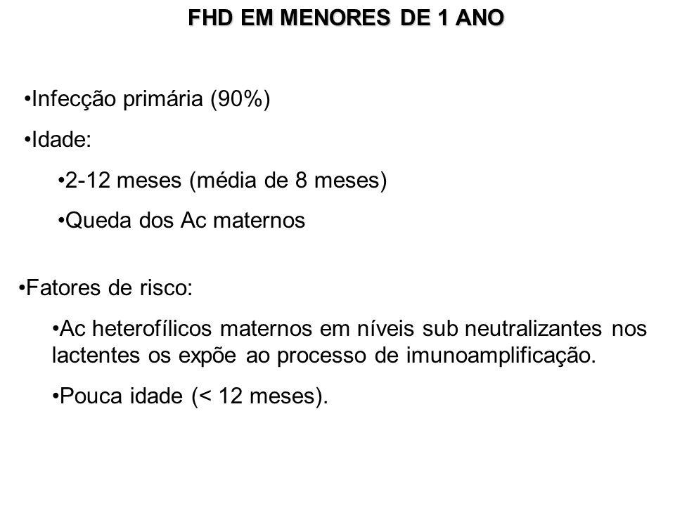 FHD EM MENORES DE 1 ANO Infecção primária (90%) Idade: 2-12 meses (média de 8 meses) Queda dos Ac maternos.