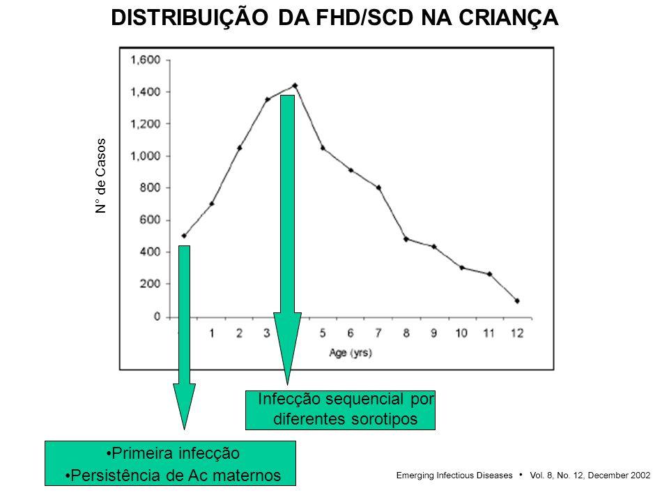 DISTRIBUIÇÃO DA FHD/SCD NA CRIANÇA