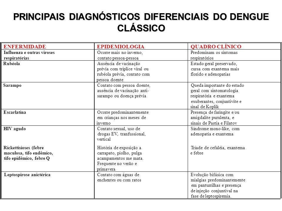 PRINCIPAIS DIAGNÓSTICOS DIFERENCIAIS DO DENGUE CLÁSSICO
