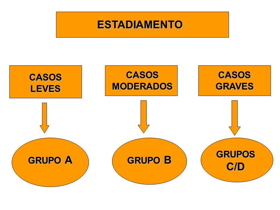 ESTADIAMENTO CASOS MODERADOS CASOS GRAVES CASOS LEVES GRUPOS C/D