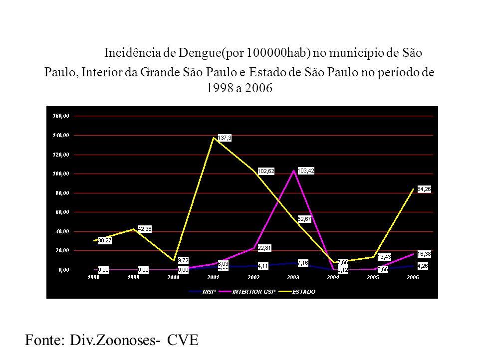 Incidência de Dengue(por 100000hab) no município de São Paulo, Interior da Grande São Paulo e Estado de São Paulo no período de 1998 a 2006