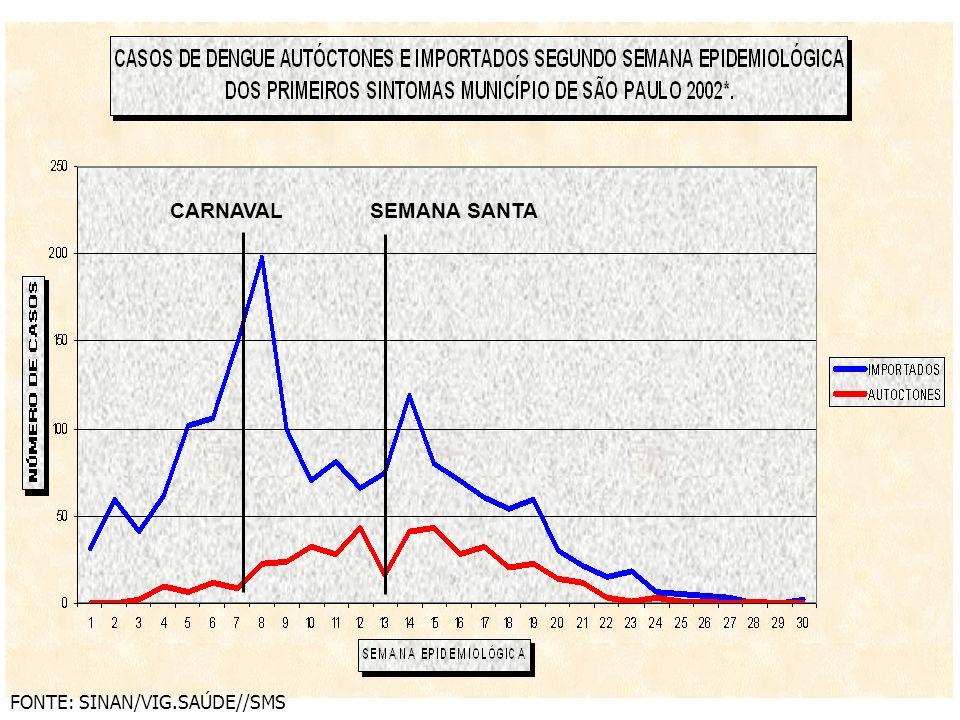 CARNAVAL SEMANA SANTA FONTE: SINAN/VIG.SAÚDE//SMS