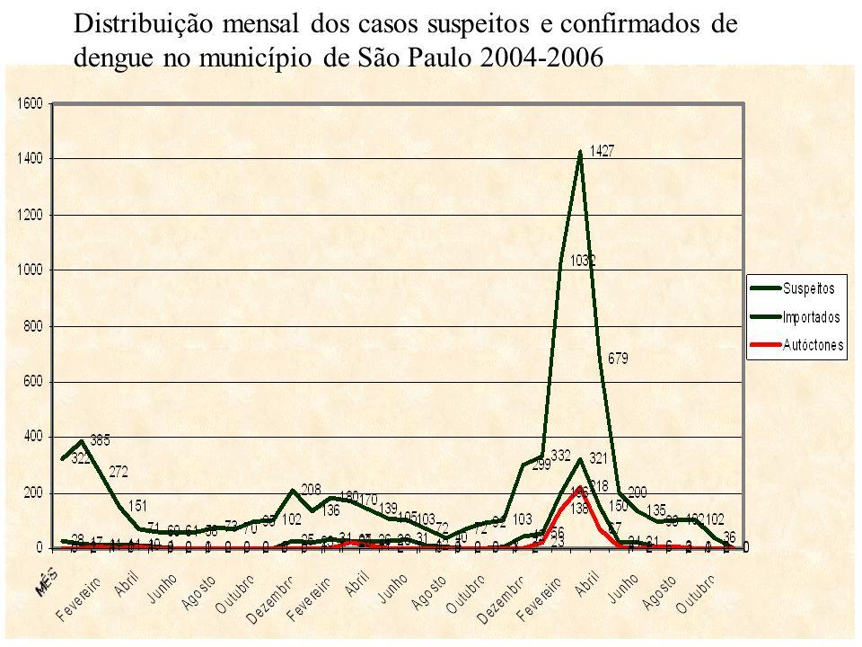 Distribuição mensal dos casos suspeitos e confirmados de dengue no município de São Paulo 2004-2006