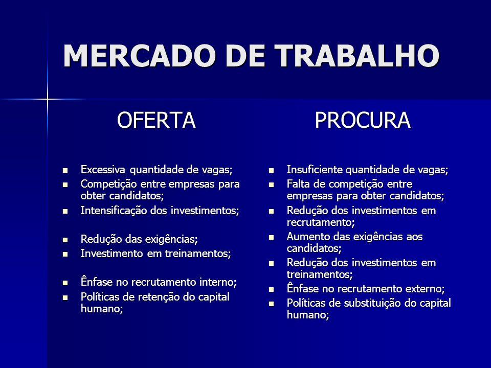 MERCADO DE TRABALHO OFERTA PROCURA Excessiva quantidade de vagas;