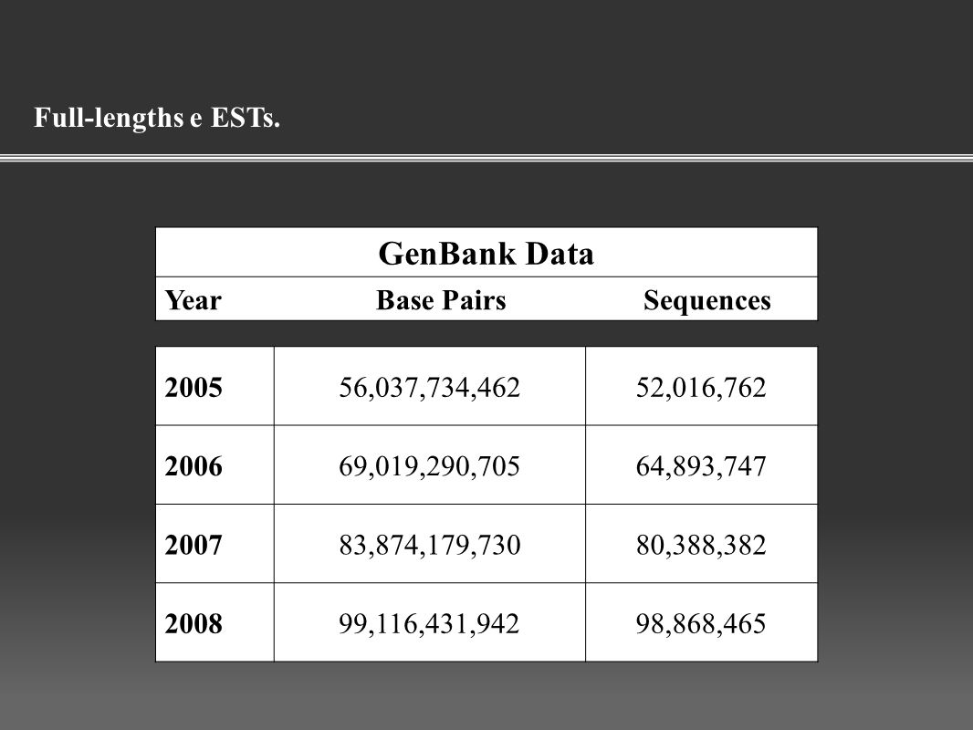 GenBank Data Full-lengths e ESTs. Year Base Pairs Sequences 2005