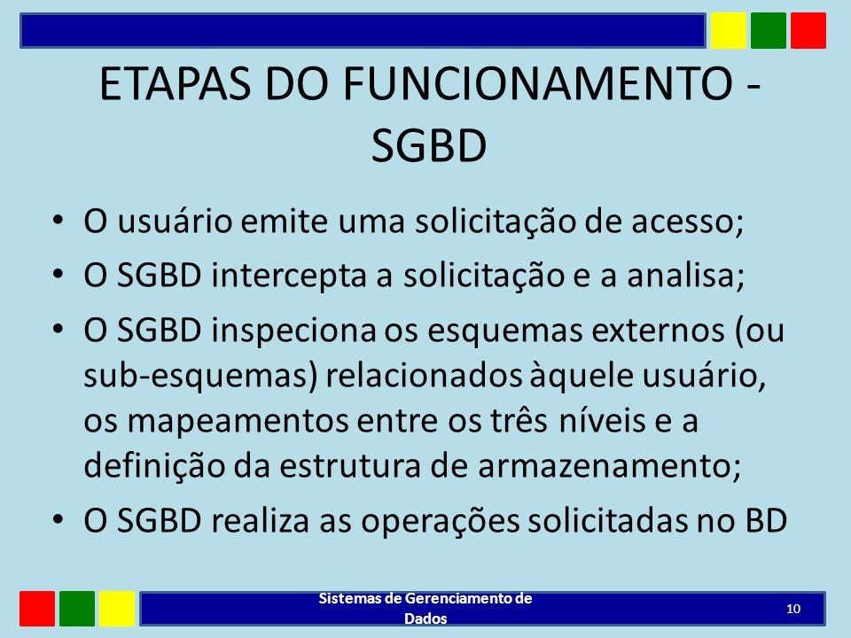 ETAPAS DO FUNCIONAMENTO - SGBD