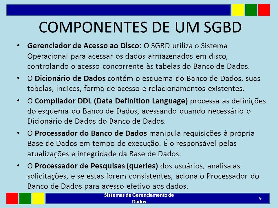Sistemas de Gerenciamento de Dados