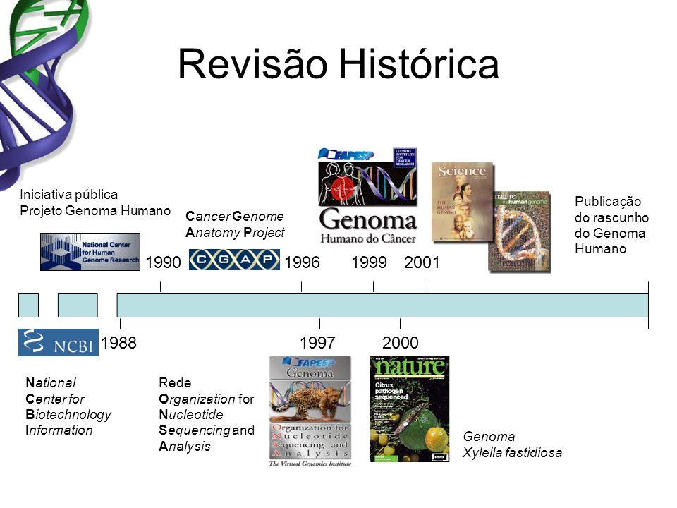 Revisão HistóricaIniciativa pública. Projeto Genoma Humano. Publicação. do rascunho. do Genoma Humano.