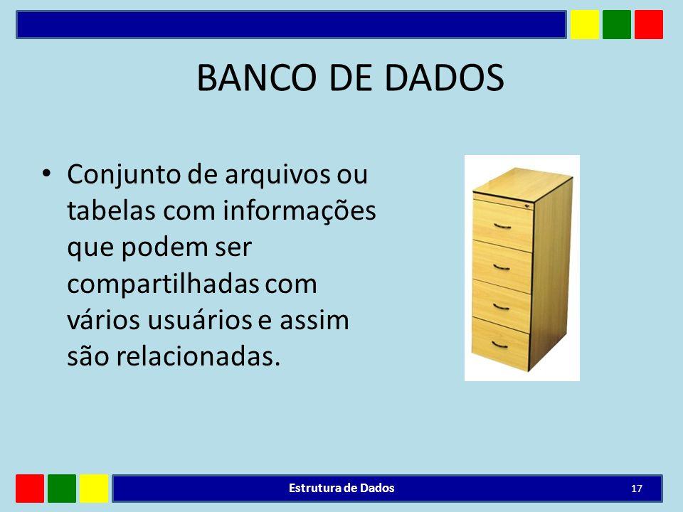 BANCO DE DADOS Conjunto de arquivos ou tabelas com informações que podem ser compartilhadas com vários usuários e assim são relacionadas.