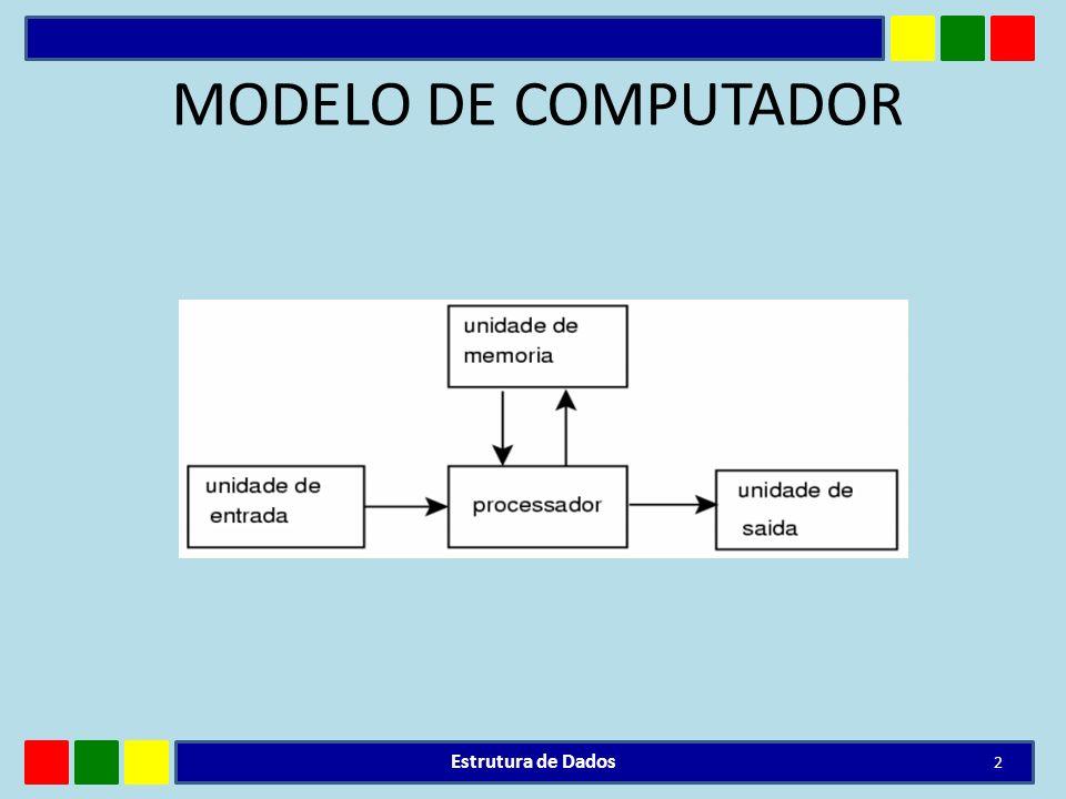MODELO DE COMPUTADOR Estrutura de Dados