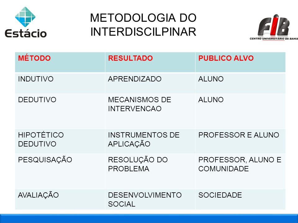 METODOLOGIA DO INTERDISCILPINAR