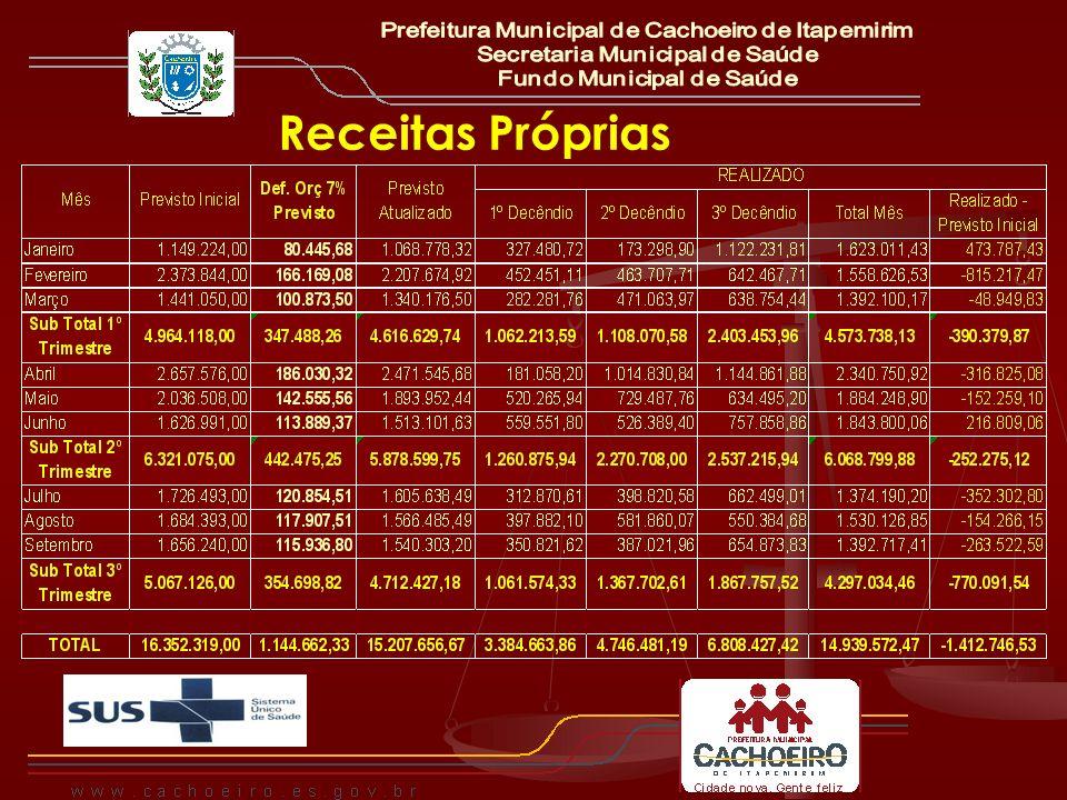 Receitas Próprias Prefeitura Municipal de Cachoeiro de Itapemirim