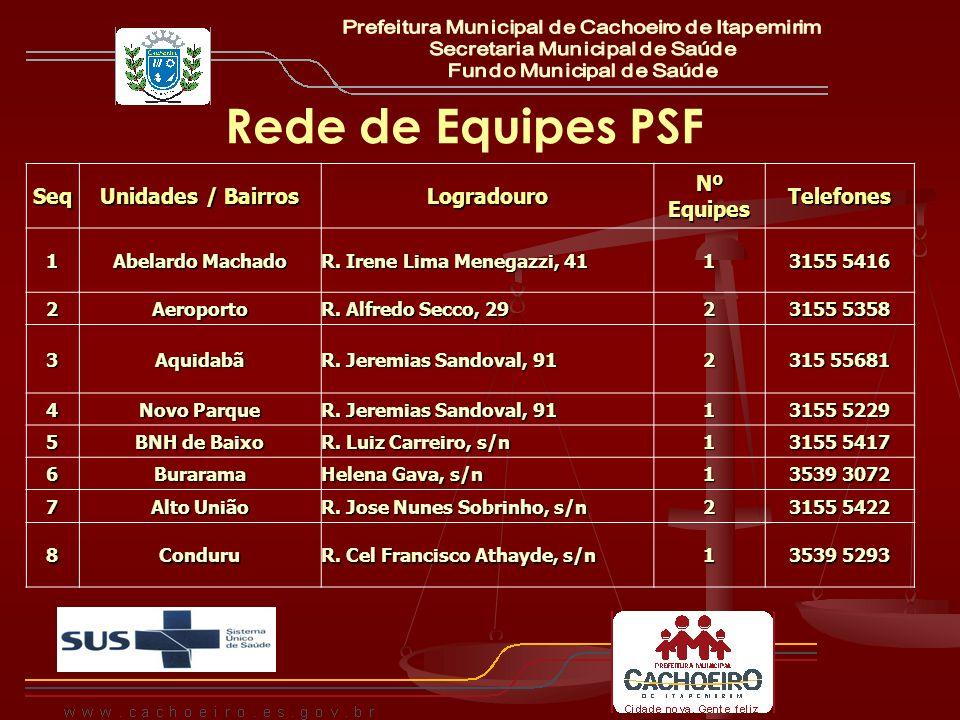 Rede de Equipes PSF Seq Unidades / Bairros Logradouro Nº Equipes