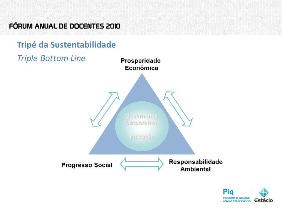 Prosperidade Econômica Responsabilidade Ambiental