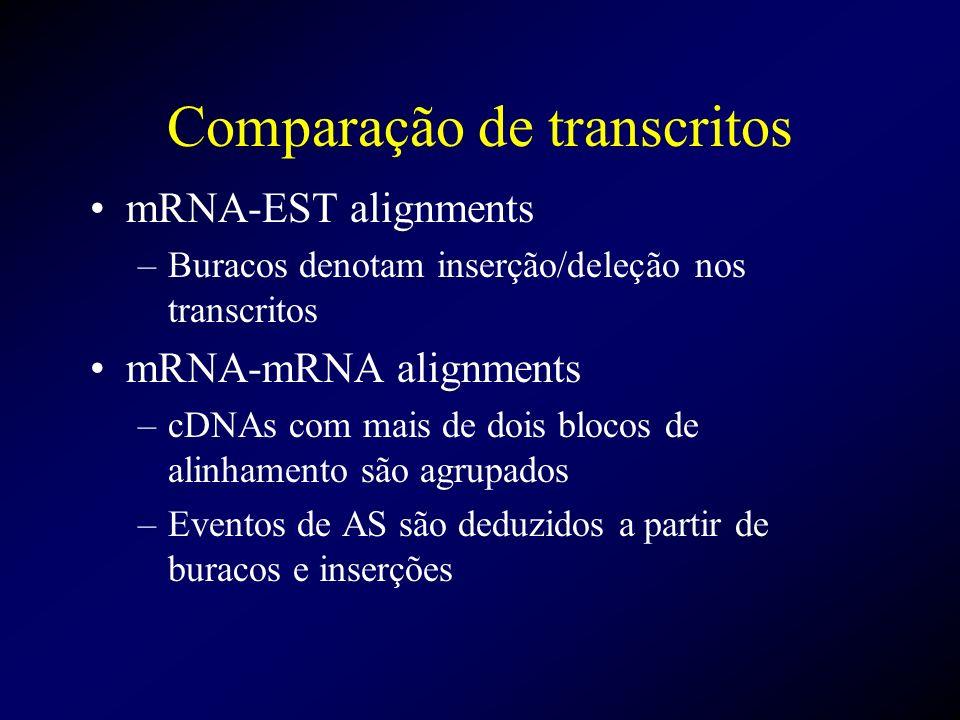 Comparação de transcritos