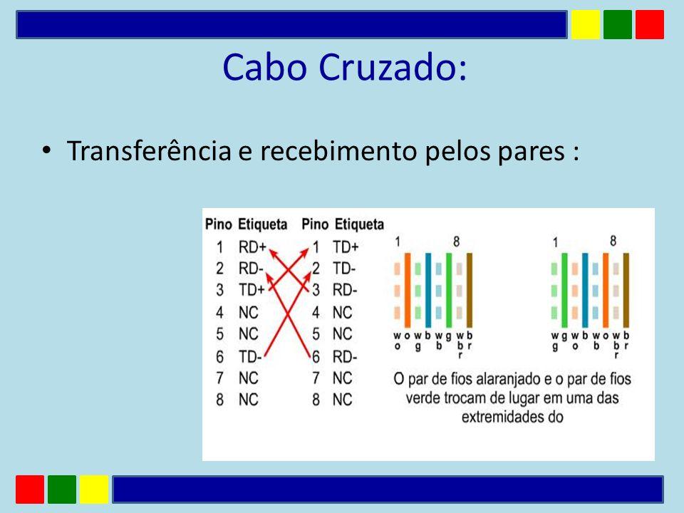 Cabo Cruzado: Transferência e recebimento pelos pares :