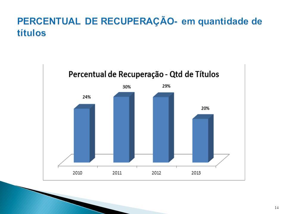 PERCENTUAL DE RECUPERAÇÃO- em quantidade de títulos