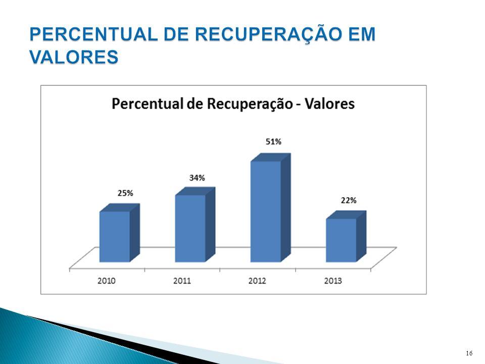 PERCENTUAL DE RECUPERAÇÃO EM VALORES