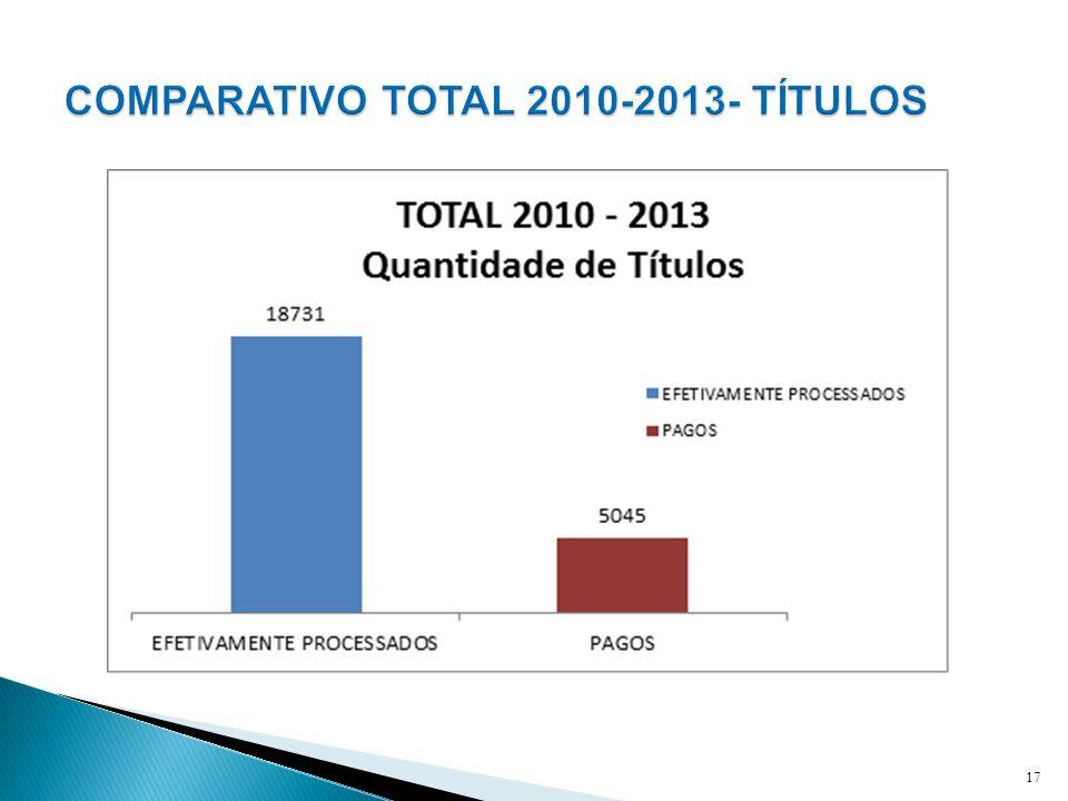 COMPARATIVO TOTAL 2010-2013- TÍTULOS