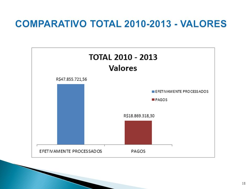 COMPARATIVO TOTAL 2010-2013 - VALORES