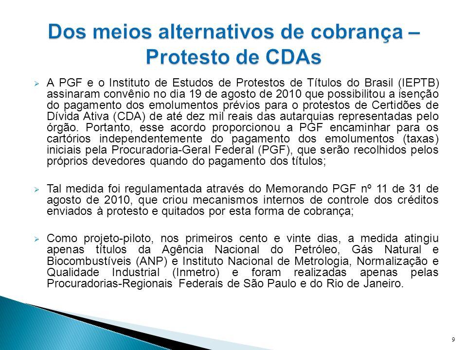 Dos meios alternativos de cobrança – Protesto de CDAs