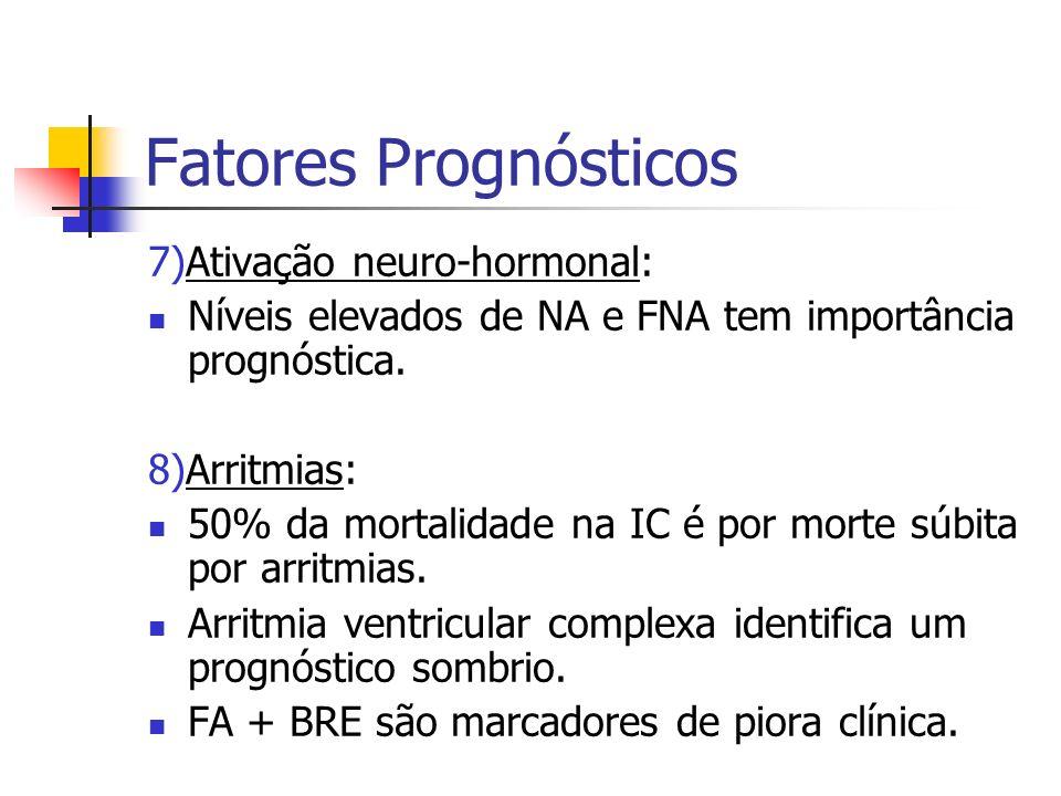 Fatores Prognósticos 7)Ativação neuro-hormonal: