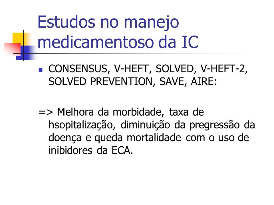 Estudos no manejo medicamentoso da IC