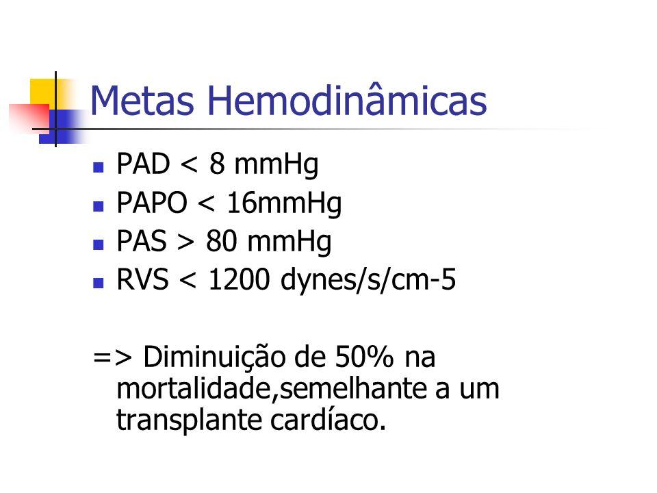 Metas Hemodinâmicas PAD < 8 mmHg PAPO < 16mmHg PAS > 80 mmHg
