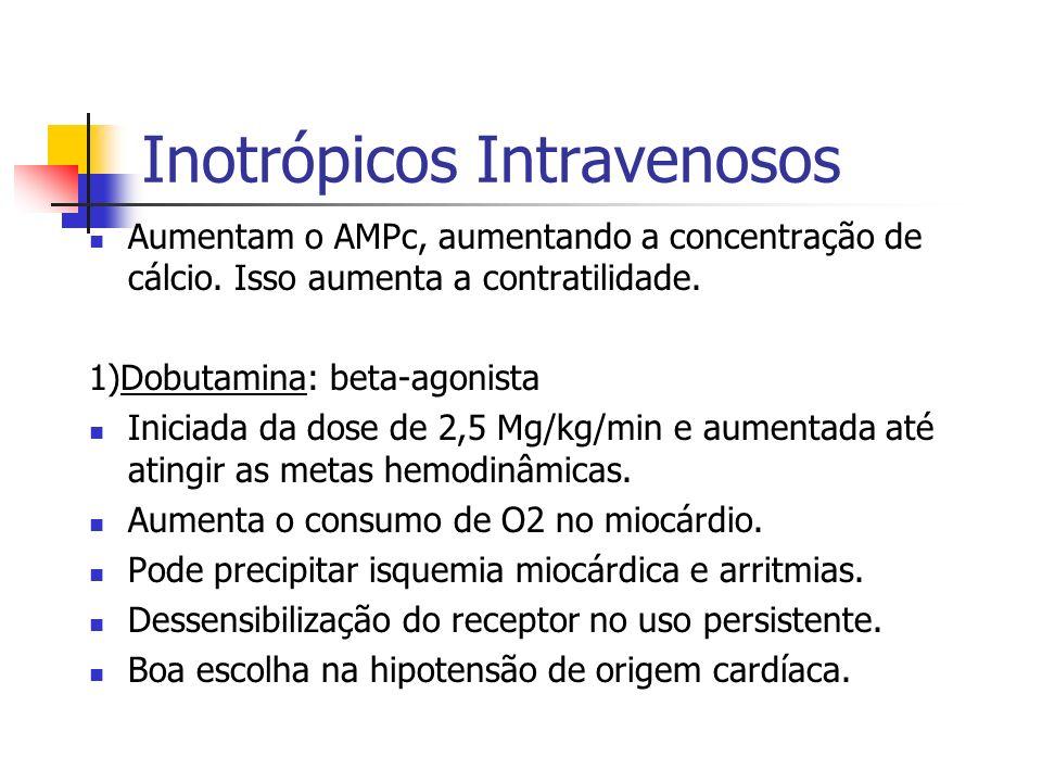 Inotrópicos Intravenosos