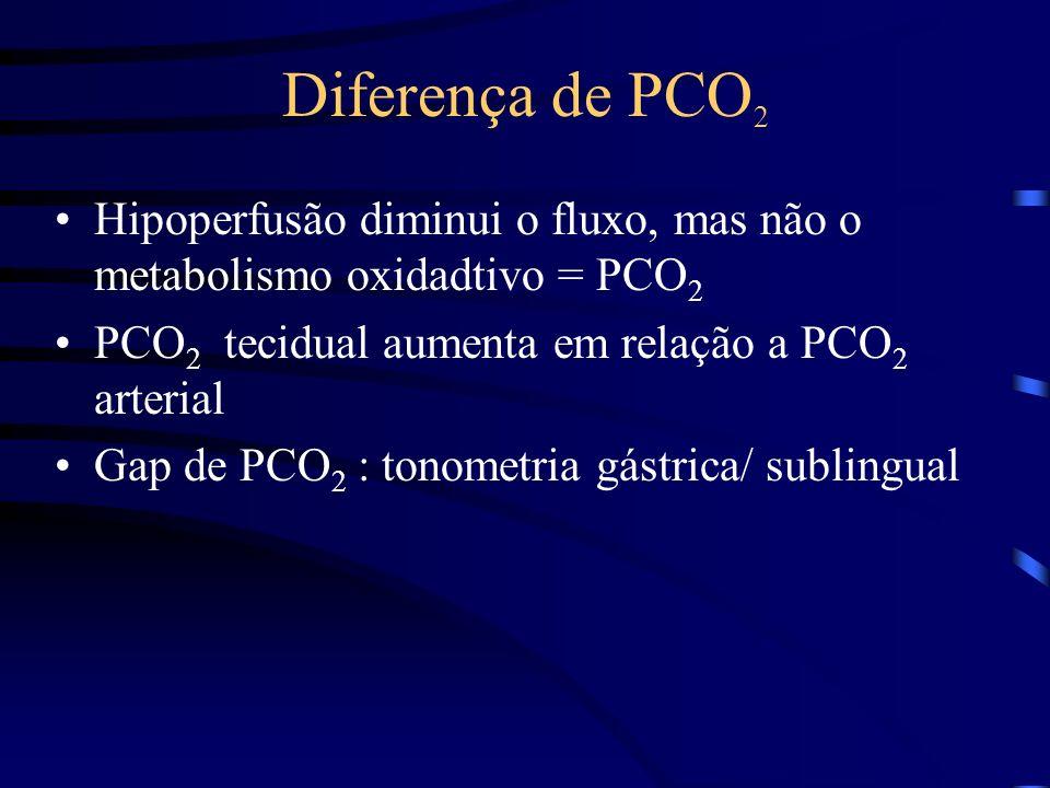 Diferença de PCO2 Hipoperfusão diminui o fluxo, mas não o metabolismo oxidadtivo = PCO2. PCO2 tecidual aumenta em relação a PCO2 arterial.