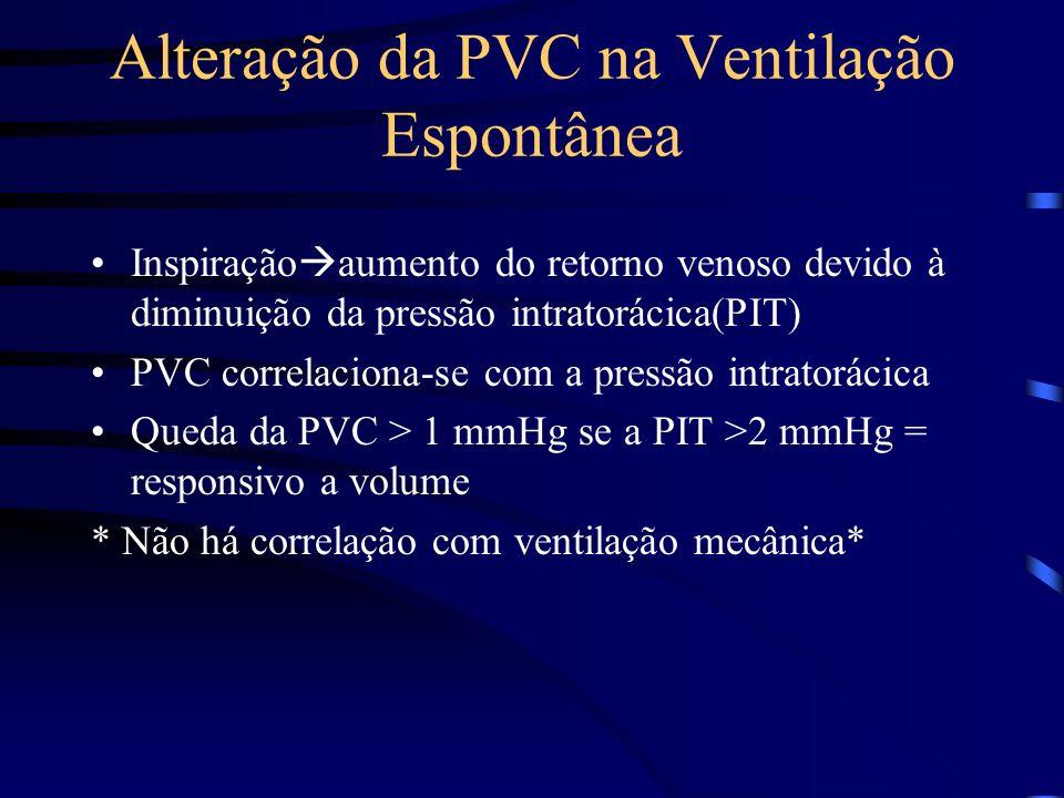 Alteração da PVC na Ventilação Espontânea