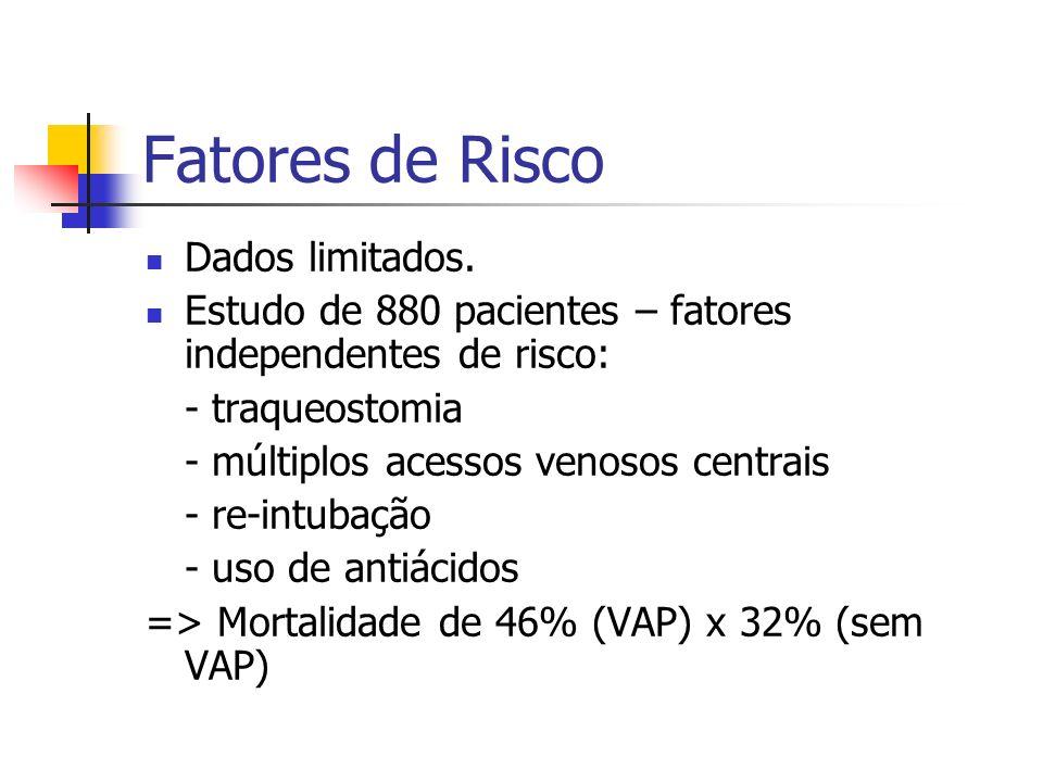 Fatores de Risco Dados limitados.