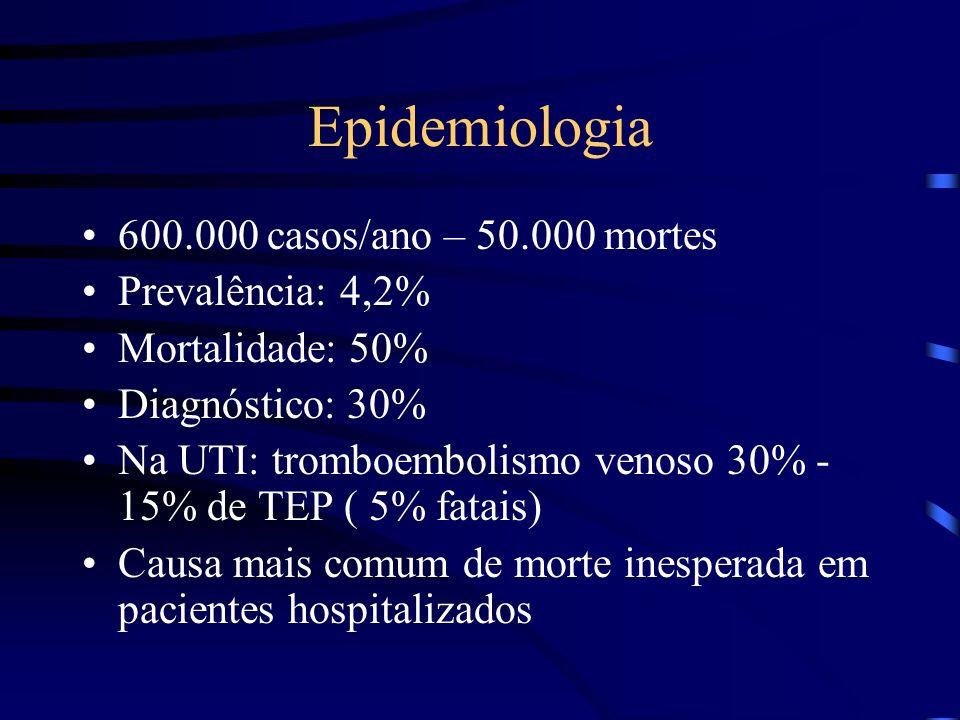 Epidemiologia 600.000 casos/ano – 50.000 mortes Prevalência: 4,2%
