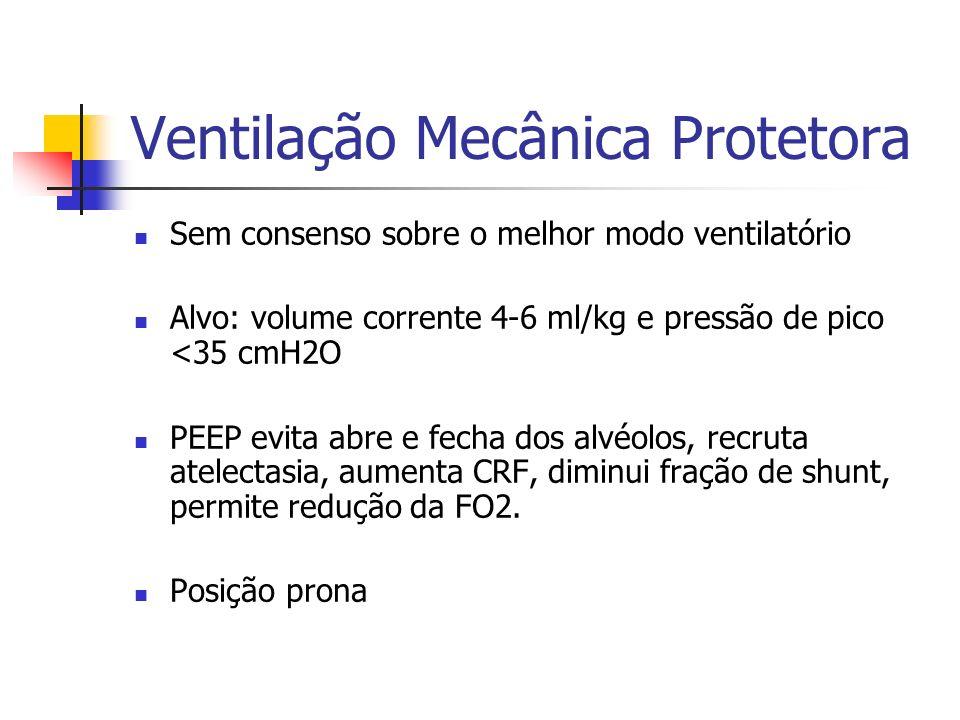 Ventilação Mecânica Protetora