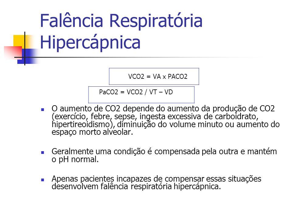 Falência Respiratória Hipercápnica